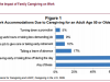 The Impact of Caregiving onEmployment
